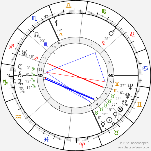 Josep Lluís Sert birth chart, biography, wikipedia 2017, 2018