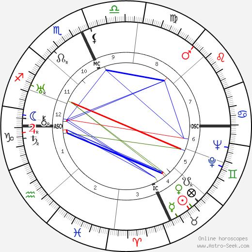 Josep Lluís Sert tema natale, oroscopo, Josep Lluís Sert oroscopi gratuiti, astrologia