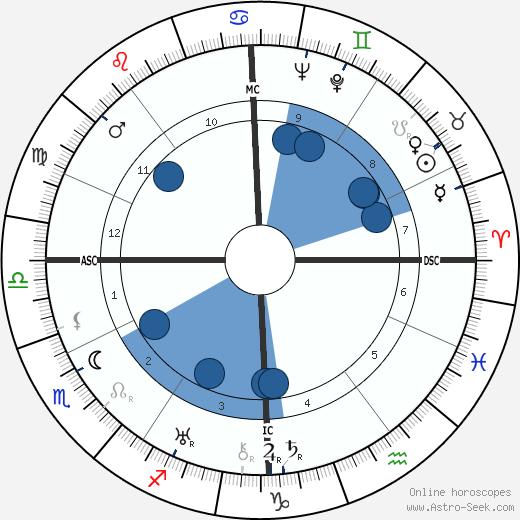 Madame Billy wikipedia, horoscope, astrology, instagram