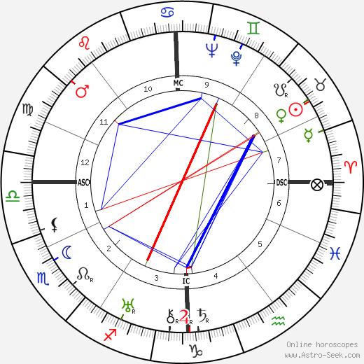 Madame Billy день рождения гороскоп, Madame Billy Натальная карта онлайн