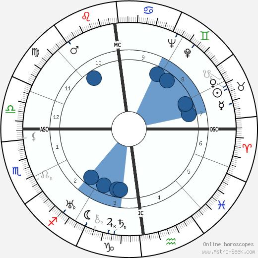 Marcel Poot wikipedia, horoscope, astrology, instagram