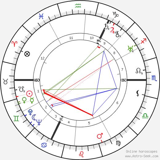 Макс Эйве Max Euwe день рождения гороскоп, Max Euwe Натальная карта онлайн