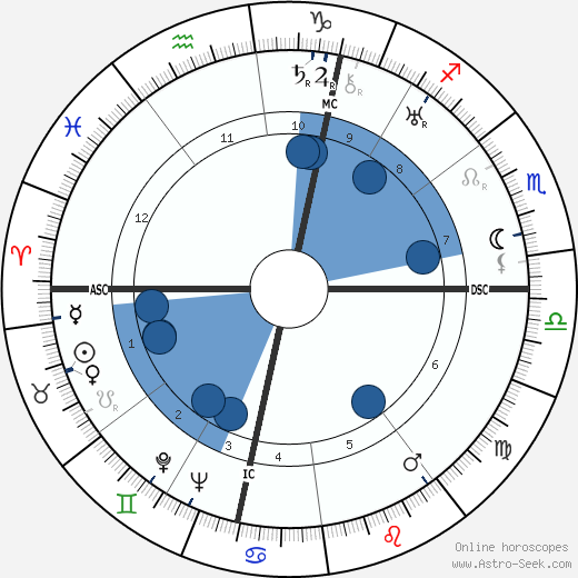Philippe Pares wikipedia, horoscope, astrology, instagram