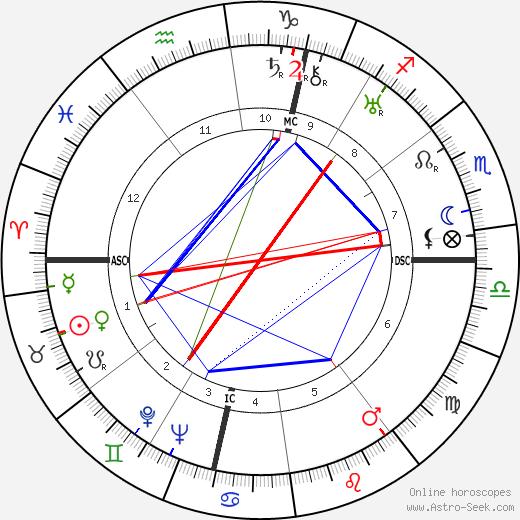 Philippe Pares день рождения гороскоп, Philippe Pares Натальная карта онлайн