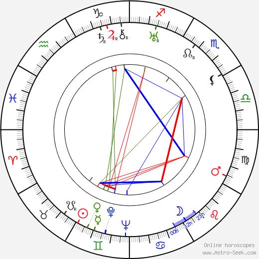Robert A. McGowan birth chart, Robert A. McGowan astro natal horoscope, astrology