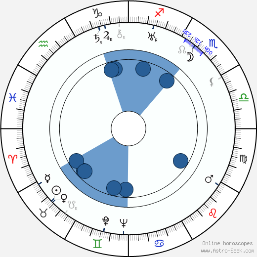 Václav Bláha horoscope, astrology, sign, zodiac, date of birth, instagram