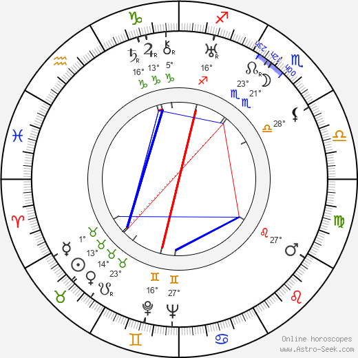 Václav Bláha birth chart, biography, wikipedia 2019, 2020