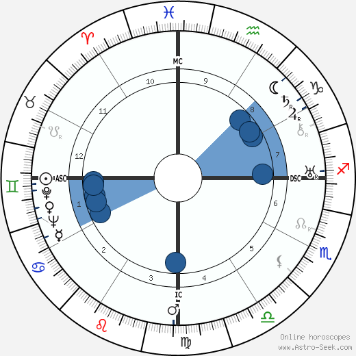 Achmed Sukarno wikipedia, horoscope, astrology, instagram