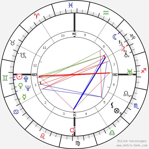 Сукарно Achmed Sukarno день рождения гороскоп, Achmed Sukarno Натальная карта онлайн