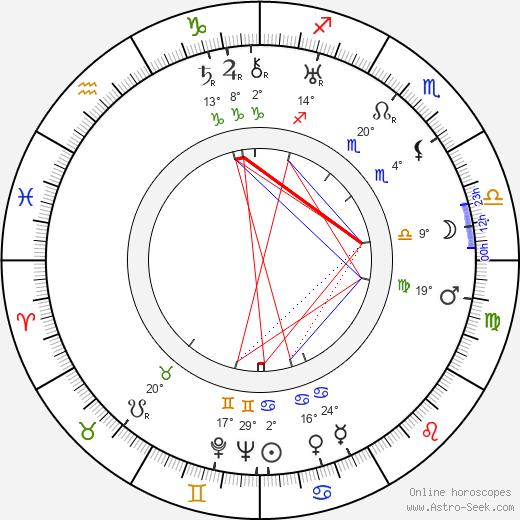 Alex Callam birth chart, biography, wikipedia 2020, 2021