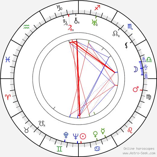 Alex Callam birth chart, Alex Callam astro natal horoscope, astrology