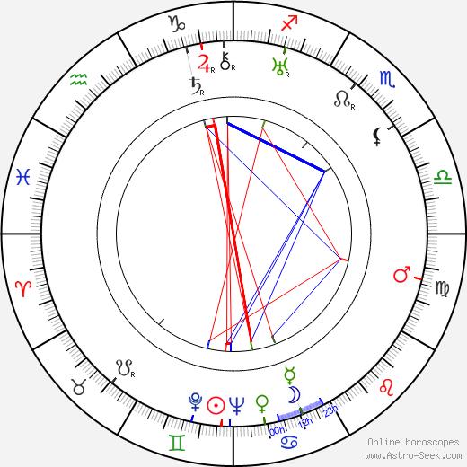 Anastázie Nikolajevna Romanova день рождения гороскоп, Anastázie Nikolajevna Romanova Натальная карта онлайн