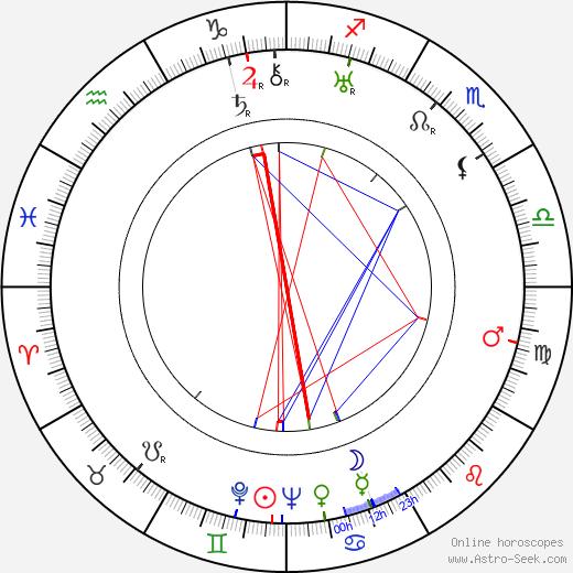 Betty Bird birth chart, Betty Bird astro natal horoscope, astrology