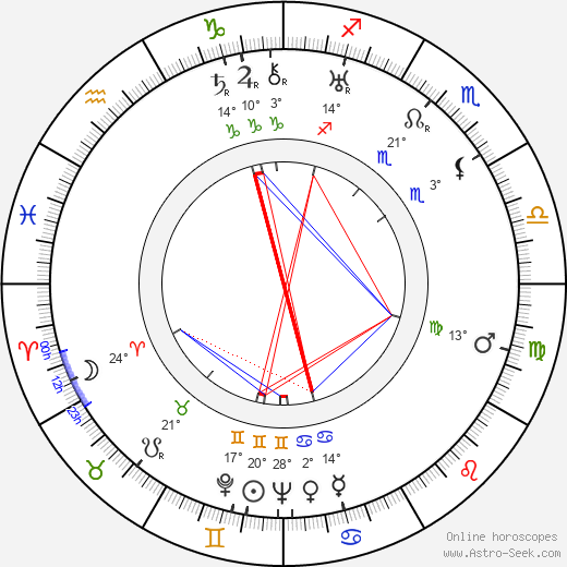 Clyde Geronimi birth chart, biography, wikipedia 2018, 2019