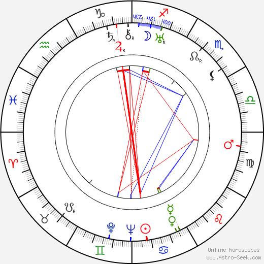 Elsa Rantalainen birth chart, Elsa Rantalainen astro natal horoscope, astrology