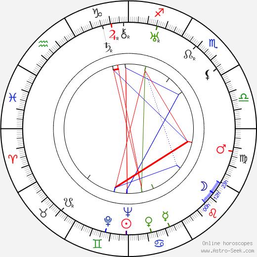 Список персонажей серии романов «Сумерки» Emmett Cullen день рождения гороскоп, Emmett Cullen Натальная карта онлайн
