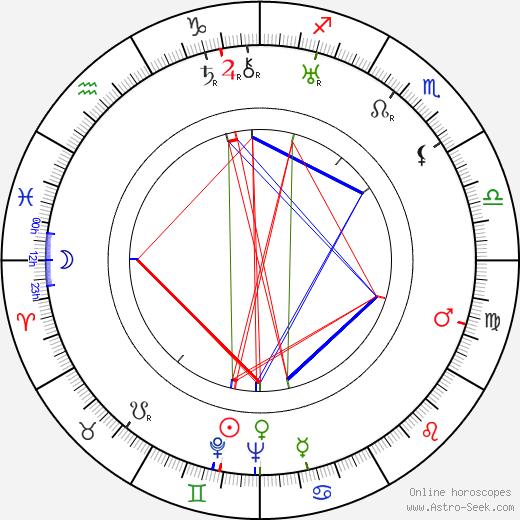 Eric Maschwitz birth chart, Eric Maschwitz astro natal horoscope, astrology