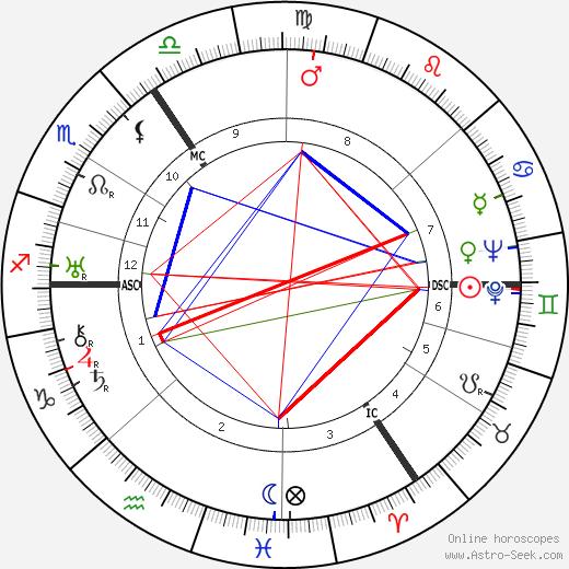 Erich Rademacher день рождения гороскоп, Erich Rademacher Натальная карта онлайн