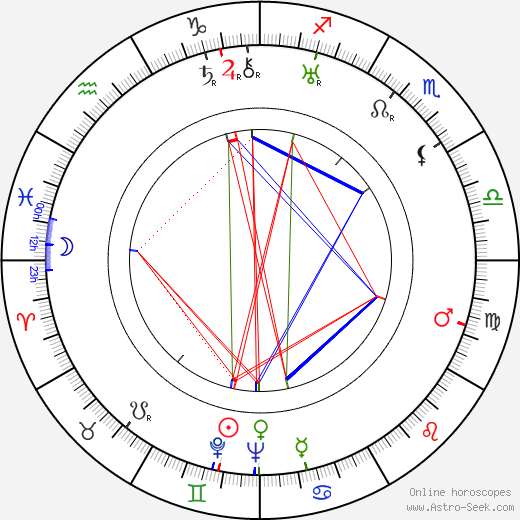 Frederick Loewe birth chart, Frederick Loewe astro natal horoscope, astrology