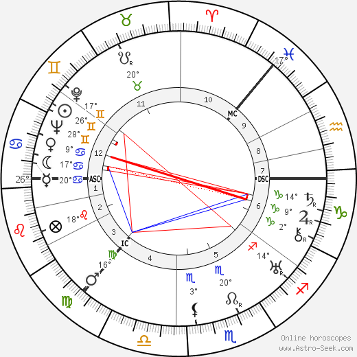 Grand Duchess Anastasia birth chart, biography, wikipedia 2018, 2019