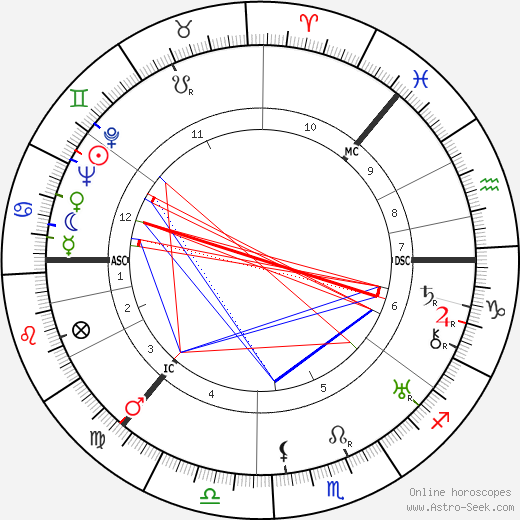 Grand Duchess Anastasia astro natal birth chart, Grand Duchess Anastasia horoscope, astrology