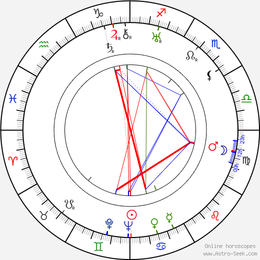 Jack Whiting astro natal birth chart, Jack Whiting horoscope, astrology