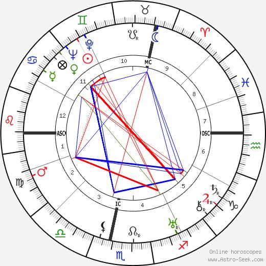 Jean Prevost birth chart, Jean Prevost astro natal horoscope, astrology