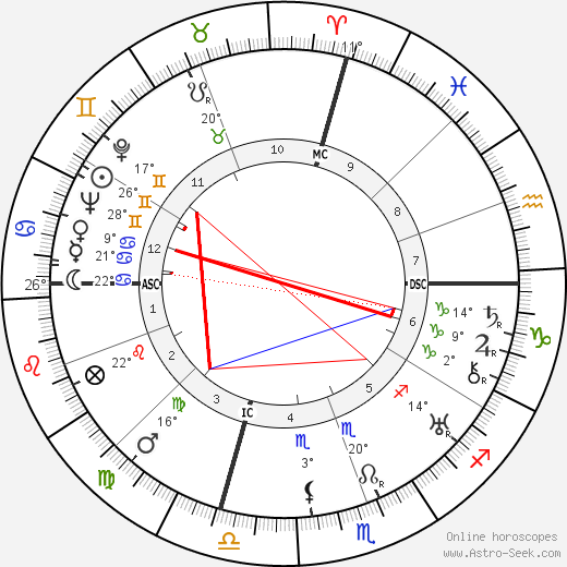 Jeanette MacDonald birth chart, biography, wikipedia 2018, 2019