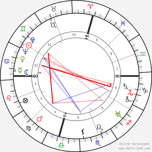 Jeanette MacDonald astro natal birth chart, Jeanette MacDonald horoscope, astrology