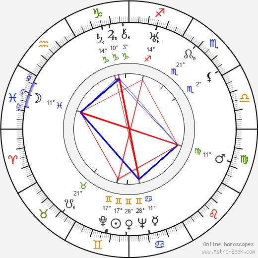 Marion Gering birth chart, biography, wikipedia 2018, 2019