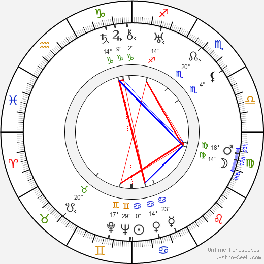 Naunton Wayne birth chart, biography, wikipedia 2019, 2020