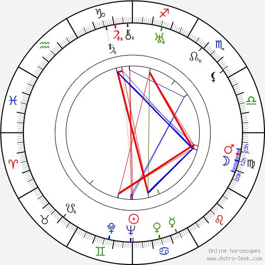 Naunton Wayne birth chart, Naunton Wayne astro natal horoscope, astrology