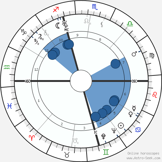 Nelson Eddy wikipedia, horoscope, astrology, instagram