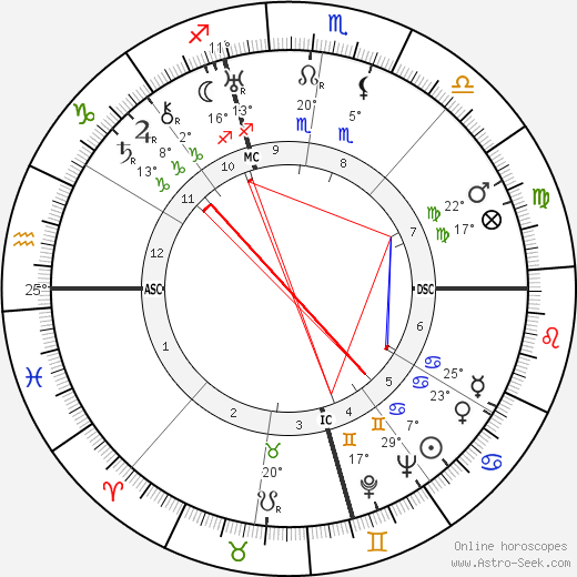 Nelson Eddy birth chart, biography, wikipedia 2018, 2019