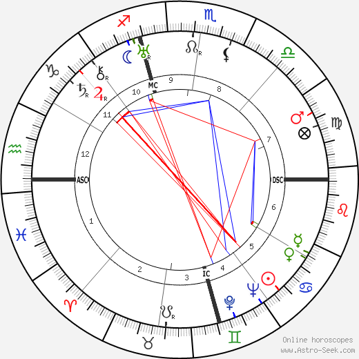Nelson Eddy astro natal birth chart, Nelson Eddy horoscope, astrology