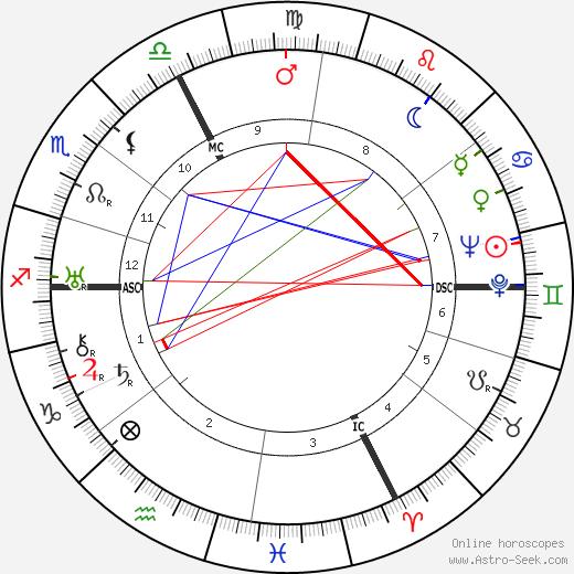 Olympe Amaury день рождения гороскоп, Olympe Amaury Натальная карта онлайн