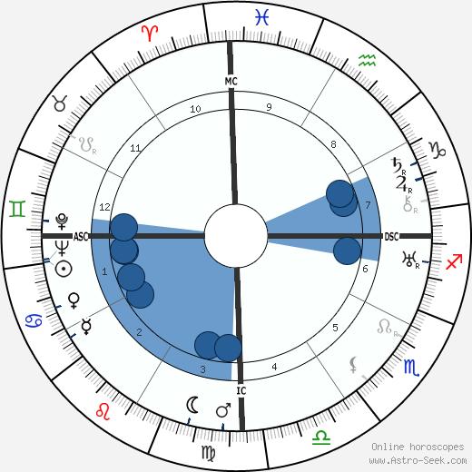 Pakh Subuh wikipedia, horoscope, astrology, instagram