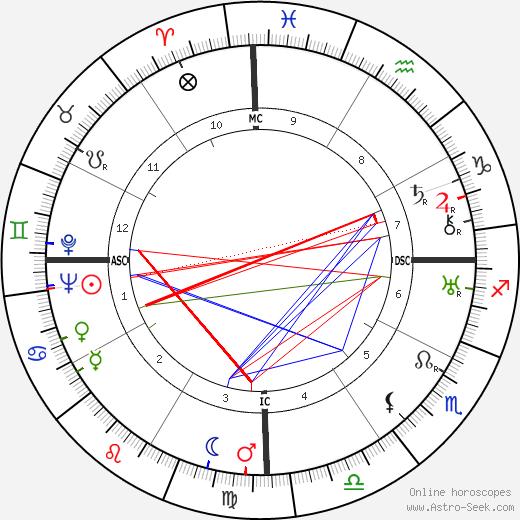 Pakh Subuh birth chart, Pakh Subuh astro natal horoscope, astrology