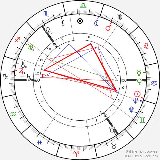 Paul Verhoeven tema natale, oroscopo, Paul Verhoeven oroscopi gratuiti, astrologia