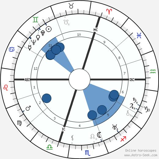 Raymond Souplex wikipedia, horoscope, astrology, instagram