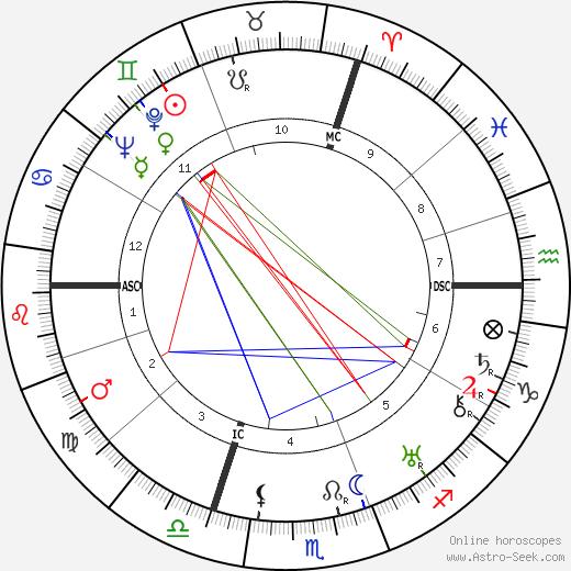 Raymond Souplex день рождения гороскоп, Raymond Souplex Натальная карта онлайн