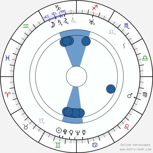 Sergej Obrazcov wikipedia, horoscope, astrology, instagram