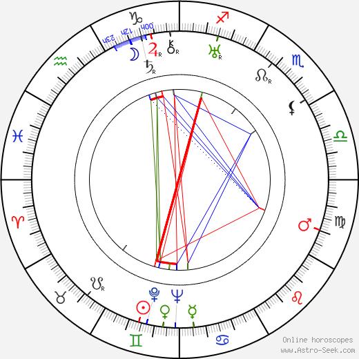 Sergej Obrazcov tema natale, oroscopo, Sergej Obrazcov oroscopi gratuiti, astrologia