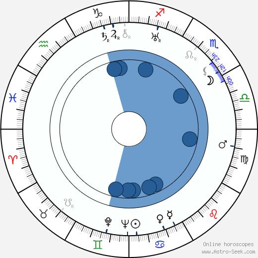 Suzy Vernon wikipedia, horoscope, astrology, instagram