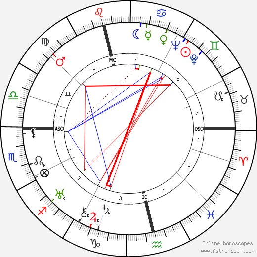 Thomas Renfrew tema natale, oroscopo, Thomas Renfrew oroscopi gratuiti, astrologia