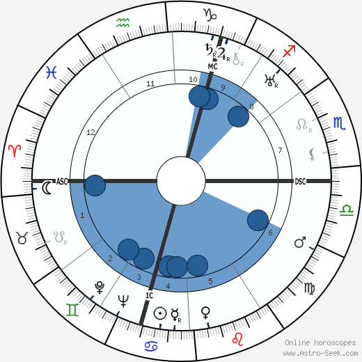 Barbara Cartland wikipedia, horoscope, astrology, instagram
