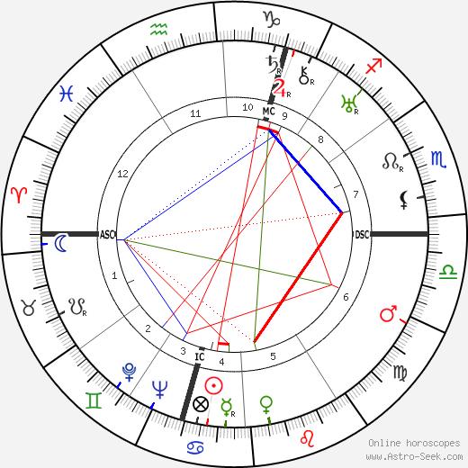 Barbara Cartland astro natal birth chart, Barbara Cartland horoscope, astrology