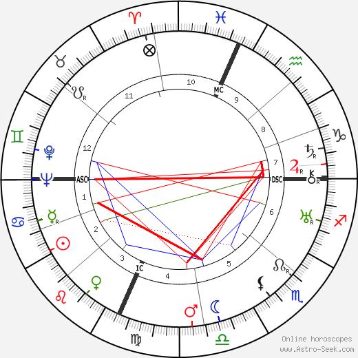 Charles Weidman день рождения гороскоп, Charles Weidman Натальная карта онлайн