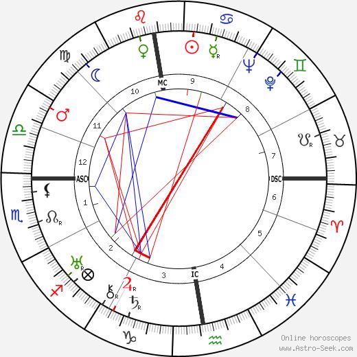 Claude Aveline tema natale, oroscopo, Claude Aveline oroscopi gratuiti, astrologia