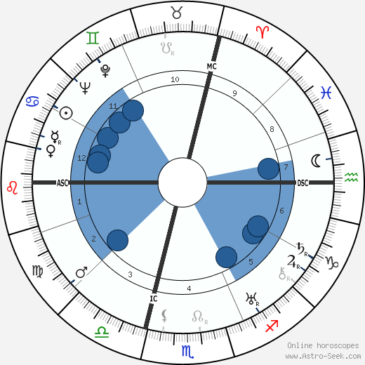 Ermenegildo Florit wikipedia, horoscope, astrology, instagram